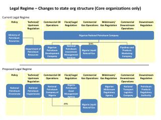 Legal Regime � Changes to state org structure (Core organizations only)