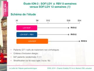 Étude  ION-3: SOF/LDV  ±  RBV 8 semaines  versus  SOF/LDV 12 semaines  (1)