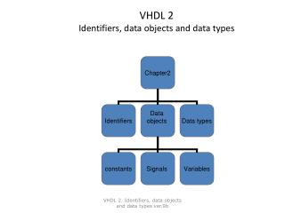 VHDL 2 Identifiers, data objects and data types