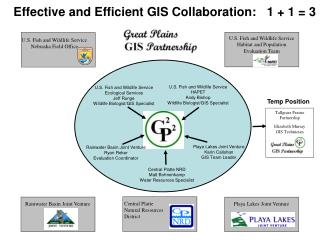 Effective and Efficient GIS Collaboration:   1 + 1 = 3