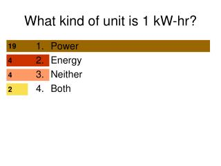 What kind of unit is 1 kW-hr?