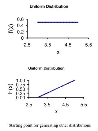 Starting point for generating other distributions