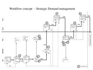 Workflow concept  – Strategic Demand management