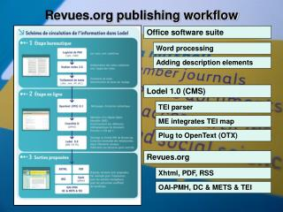Revues publishing workflow