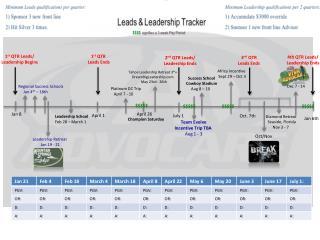 1 st  QTR Leads/ Leadership Begins