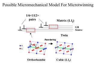 Possible Micromechanical Model For Microtwinning