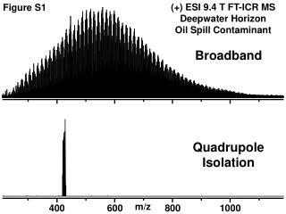 Quadrupole  Isolation