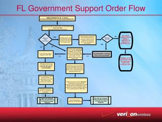 FL Government Support Order Flow