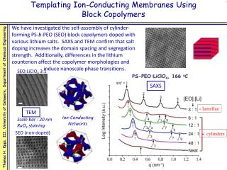 Templating Ion- Conducting Membranes Using Block  Copolymers