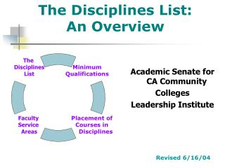 The Disciplines List:  An Overview