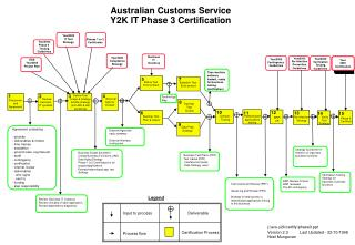 Australian Customs Service Y2K IT Phase 3 Certification