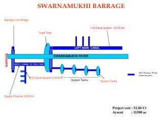SWARNAMUKHI BARRAGE