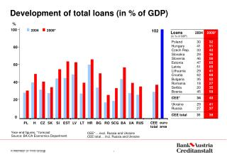 Development of total loans (in % of GDP)