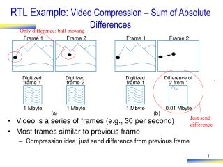 RTL Example:  Video Compression – Sum of Absolute Differences