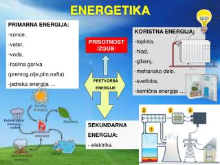 PRIMARNA ENERGIJA: sonce, veter, voda,  fosilna goriva  (premog,olje,plin,nafta)