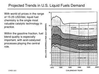 Projected Trends in U.S. Liquid Fuels Demand