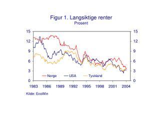 Figur 1. Langsiktige renter Prosent