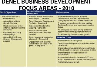 DENEL BUSINESS DEVELOPMENT FOCUS AREAS - 2010