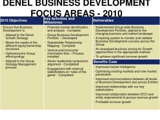 DENEL BUSINESS DEVELOPMENT FOCUS AREAS - 2010