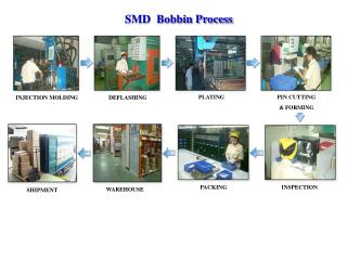SMD  Bobbin Process