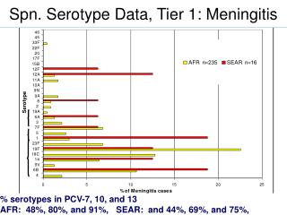 % serotypes in PCV-7, 10, and 13 AFR:  48%, 80%, and 91%,   SEAR:  and 44%, 69%, and 75%,