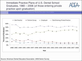 Source: American Dental Education Association, 2009 Senior Survey