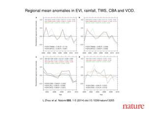 L Zhou et al. Nature  000 , 1-5 (2014)  doi:10.1038/nature13265