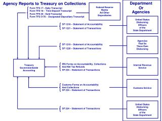 Agency Reports to Treasury on Collections