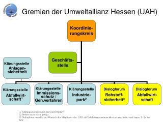 Gremien der Umweltallianz Hessen (UAH)