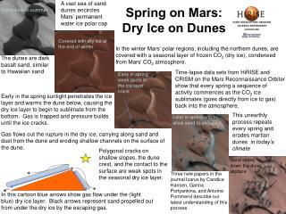 Spring on Mars: Dry Ice on Dunes