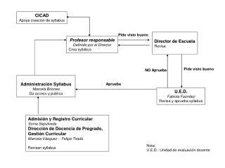 Administración Syllabus Marcela Briones Da acceso y publica