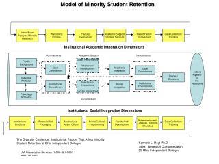 Admin/Board Policy on Minority Retention