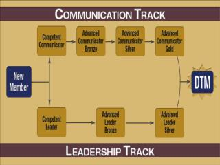 New Communication and Leadership Tracks