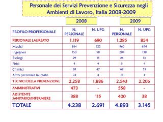 Personale dei Servizi Prevenzione e Sicurezza negli Ambienti di Lavoro, Italia 2008-2009