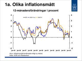 1a. Olika inflationsmått 12-månadersförändringar i procent