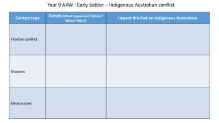 Year 9 AAW : Early Settler – Indigenous Australian conflict