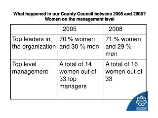 What happened in our County Council between 2005 and 2008?  Women on the management level