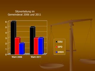 Sitzverteilung im Gemeinderat 2006 und 2011