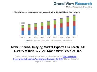 Thermal Imaging Market Analysis To 2020