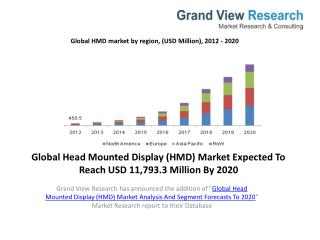 Head Mounted Display (HMD) Market Analysis To 2020