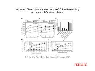 B-W Yun  et al .  Nature 000 ,  1 - 5  (2011) doi:10.1038/nature10427