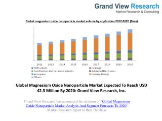 Magnesium Oxide Nanoparticle Market Share to 2020
