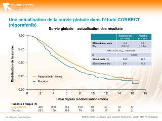 Une actualisation de la survie globale dans l'étude CORRECT (régorafénib)