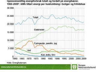 Klimaendringene gir mer kraft og lavere forbruk
