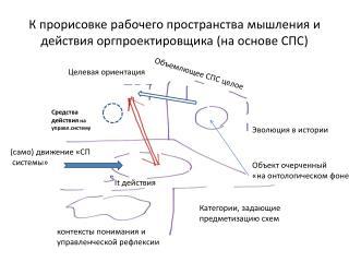 К прорисовке рабочего пространства мышления и действия  оргпроектировщика  (на основе СПС)