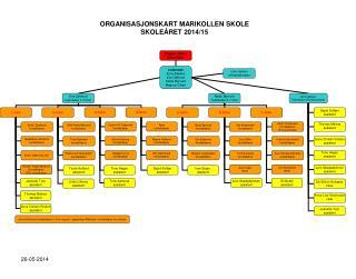 ORGANISASJONSKART MARIKOLLEN SKOLE SKOLE�RET 2014/15