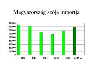 Magyarország szója importja