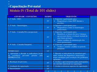 Capacitação Pré-natal Módulo IV  (Total de 101 slides)