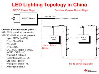 LED Lighting Topology in China