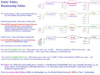 Entity Tables, Relationship Tables
